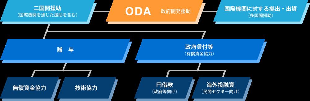 ODAとは